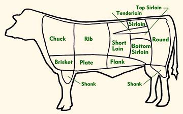 Beef / Veal Cuts by Chart